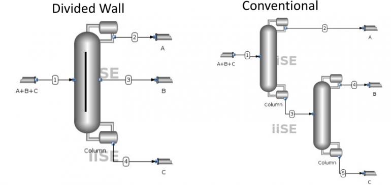Colunas de Parede Dividida (DWC)