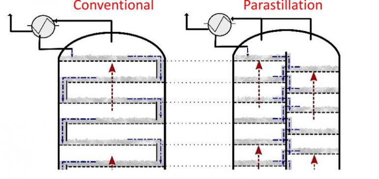 Parastillation columns