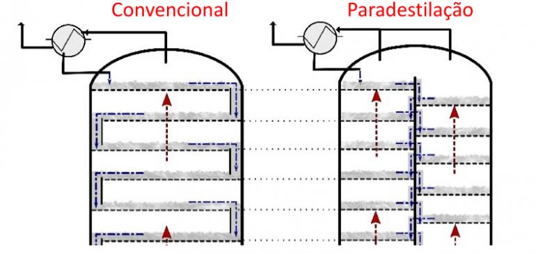 Colunas de Paradestilação